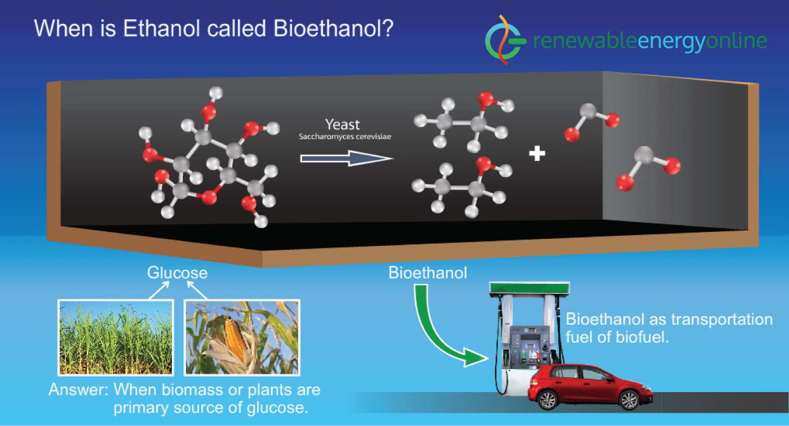 Bioethanol structure