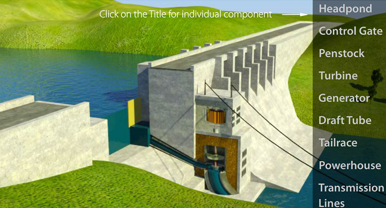 Components in hydropower plant