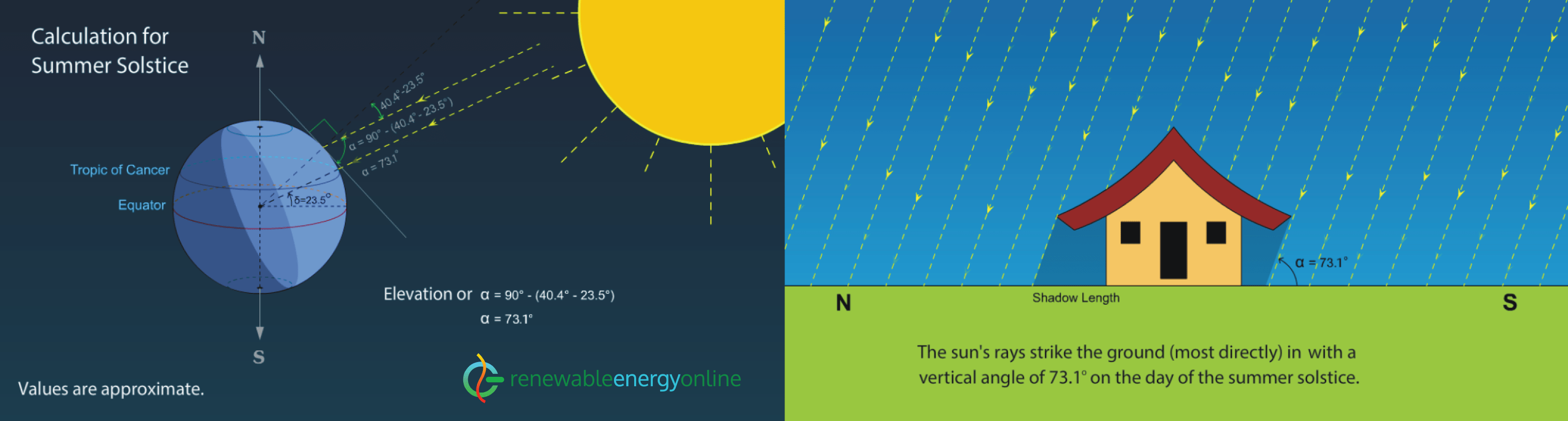 Summer solstice calculation