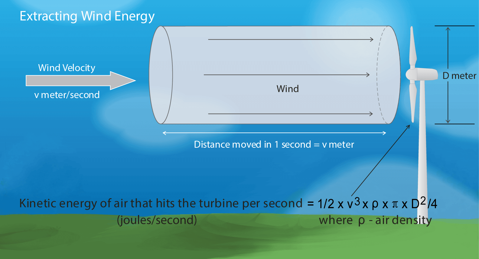 Extracting wind energy-kinetic energy of air.