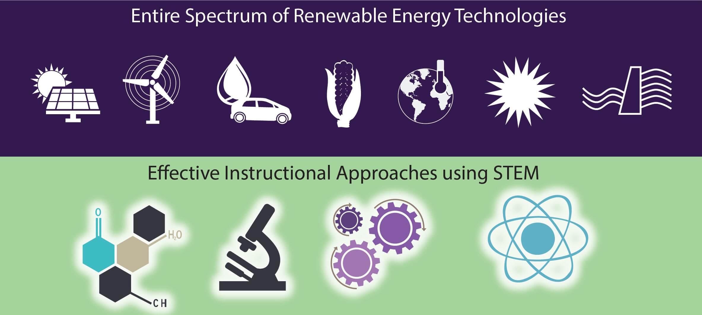 Learning renewable energy technologies.